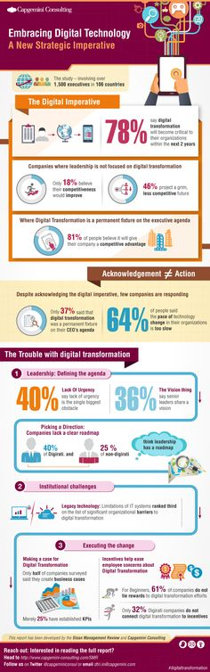 Infographic: Half of surveyed companies predict a grim competitive future due to leadership that are not focused on digital transformation. EMC can help your business transform itself with courses designed for company leaders who want to understand the business impact of this new digital age. Http://bit.ly/19QUwJB