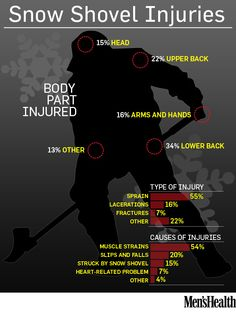 Injury rates from shoveling. Repinned by SOS Inc. Resources http://pinterest.com/sostherapy.