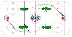 Passing Drills, Hockey Drills, Hockey Training, Hockey Stuff, Kids Sports, Ice Hockey, Flow, Coaching, Chalkboard
