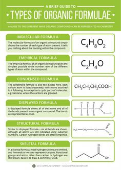 Types of Organic Formula Back to basics with today's graphic, with a look at the different ways compounds in organic chemistry can be represented. Chemistry Help, High School Chemistry, Chemistry Lessons, Teaching Chemistry, Science Chemistry, Organic Chemistry, Physical Science, Science Education, Chemistry Basics