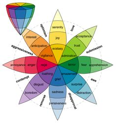 The Nature of Emotions by Plutchik via fractal.org: The cone's vertical dimension represents intensity, and the circle represents degrees of similarity among the emotions... http://whatis.techtarget.com/definition/Plutchiks-Wheel-of-Emotions #Infographic #Emotions #Plutchik #Robotics #Sentimental_Analysis