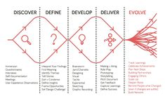 What is Design Thinking and How to Use It—Design Council's Framework Design Thinking Process, Design Process, Innovation Models, Strategic Planning Process, What Is Design, Design Ios, Logo Design, Human Centered Design, Project Steps