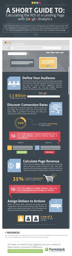 A short guide to calculating the #ROI of a campaign Landing Page with #GoogleAnalytics. #dm #infographic