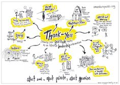 A sketch note of Amanda Reynolds leadership blog about how gratitude transforms by #IFVPMember Debbie Roberts