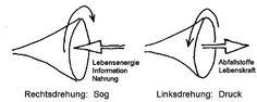 Die Chakras der 3. Dimension - Sabine Wolf Mediathek - kristallmensch.net - Freie Internetschule