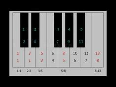Things I never explored at The College Conservatory.   Fibonacci sequence in music? The only issue I see is the 12 Tone equal tempered octave (culture created). I'm not sure this is the best try at Math and and a Golden ratio, But it's quite beautifully played. I believe it's Bach.  It should be played on a Harpsichord :-)