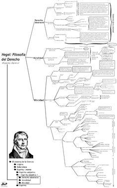 Hegel cuadro - Buscar con Google