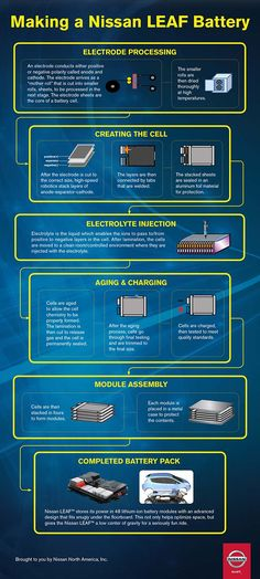 Infographic: Making a Nissan LEAF Battery - Electric Cars Report