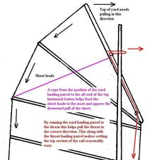 How to make a cambered junk sail (plus troubleshooting)