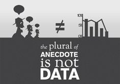 """Truer words could not be stated.......  ""The plural of anecdotal is not DATA!""  #FOAMed #MedEd"""