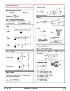 Simple Machines Inclined Plane Mechanical Advantage (MA) DE IMA= DR % Efficiency= ൬  FR AMA= FE  AMA ൰ 100 IMA  IMA=  L (s...