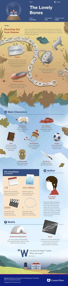 This study guide and infographic for Alice Sebold's The Lovely Bones offer summary and analysis on themes, symbols, and other literary devices found in the text. Explore Course Hero's library of literature materials, including documents and Q&A pairs. Literature Books, American Literature, Classic Literature, Classic Books, Books To Read, My Books, Reading Books, Reading Lists, Book Infographic