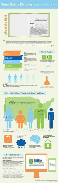 Did you know that Binge Eating Disorder is the most common type of eating disorder? Yup! Those who struggle are 60% women and 40% men. A great resource for help is www.oa.org // #eatingdisorder