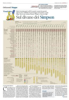 """The visualization explores the evolution of """"The Simpsons"""" cartoon over the 24 seasons. For each seasons we visualized episodes' information such as number and titles, broadcasting year and number of charachters. A further investingation on characthers displays: the intensity of their presence throughout the seasons, the seasons each of them first appears, their professional area of occupation and how many time they've been named within the dialogues."""