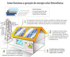 Residenciais com energia solar gerada nos telhados ultrapassaram a marca de R$ 2 milhões em receita obtida com a venda da energia elétrica à distribuidora local
