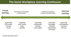 Supporting the Social Workplace Learning Continuum | Learning in the Social Workplace @c4LPT