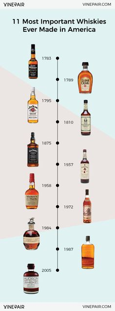 11 Essential Bottles Of American Whiskey [Timeline]
