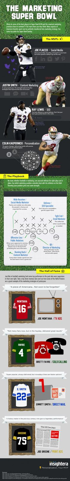 The Marketing Super Bowl: From Playbook to Hall of Fame