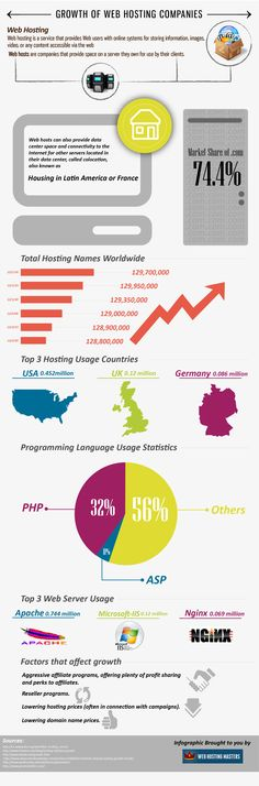 The Growth of the Web Hosting Industry found here: http://www.webhostingmasters.com/growth-of-the-web-hosting-industry/