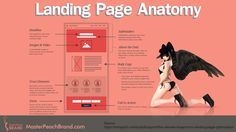 Landing Page Anatomy. Click on Visit to read more...