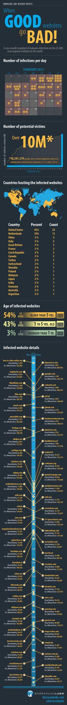 El malware, a la orden del día en la Red - infografía   TICbeat