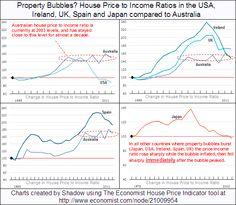 Global Property Bubbles