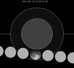 A partial lunar eclipse will take place on April 25, 2013, the first of three lunar eclipses in 2013. Only a tiny sliver of the Moon will be covered by the Earth's umbral shadow at maximum eclipse, but the entire northern half of the moon will be darkened from being inside the penumbral shadow. This is the second shortest partial eclipse of the moon for the 21st century. On September 29, 2042, a partial eclipse of just 0.3% lasting just 12 minutes will be visible.