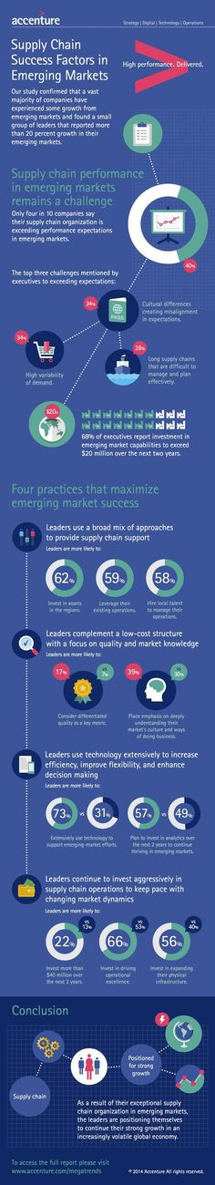 Supply Chain Success Factors in Emerging Markets