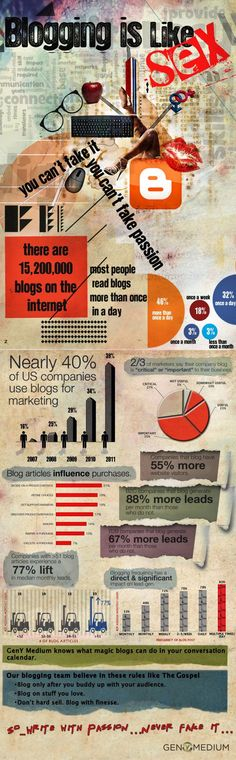 Does Blogging Work? Infographic on Benefits of Blogging for Businesses Posted 4/25/12