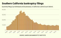 Bubble Watch: Southern California bankruptcies rise for time since 2010 Central California, Southern California, San Bernardino County, Finance, Bubbles, Watch, Clock, Finance Books