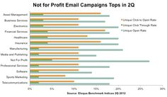 Eloqua's Chart of the Week: Which Industry Has Top Email Response?