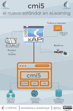 resumen del estándar cmi5 de contenido elearning #scorm #tincanpapi #cmi5…