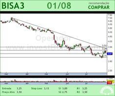 BROOKFIELD - BISA3 - 01/08/2012 #BISA3 #analises #bovespa