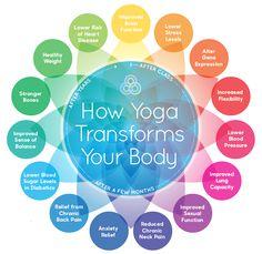 Billedresultat for yoga benefits