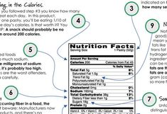 Nutrition Facts Label Explained - A Guide to Understanding the Nutrition Facts Label — Eating Rules