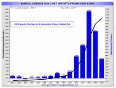 The Case Of China's Missing Gold | Zero Hedge