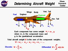 Computer drawing of an airliner with the weight of the various components noted. Weight = sum of component weights.