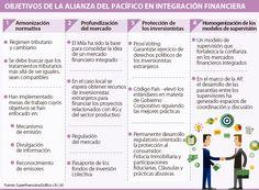 Los cinco retos de la integración financiera de la Alianza del Pacífico