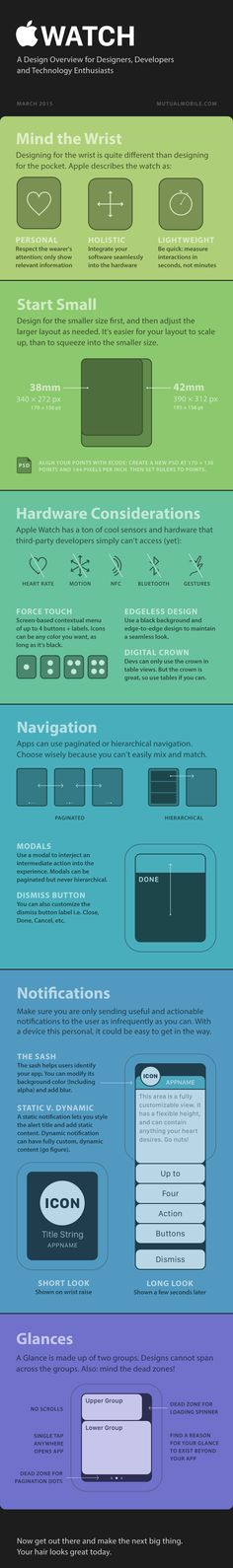 iClarified - Apple News - Apple Watch Design Overview [Infographic]