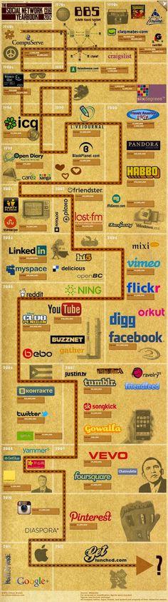 Histoire des médias sociaux de 1960 à 2012