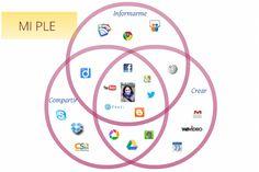 Diagrama PLE de @lparedesll (en http://pocaspalabrasbastanblog.blogspot.com.es/2013/03/mi-ple.html)