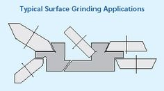 surface grinding application