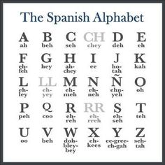 Spanish Alphabet and Spelling Aloud Lesson (Editable)You can find Spanish alphabet and more on our website.Spanish Alphabet and Spelling Aloud Lesson (Editable) Spanish Help, Spanish Notes, Spanish Lessons For Kids, Learn To Speak Spanish, Spanish Basics, Spanish Lesson Plans, Spanish Grammar, Spanish Phrases, Spanish Vocabulary
