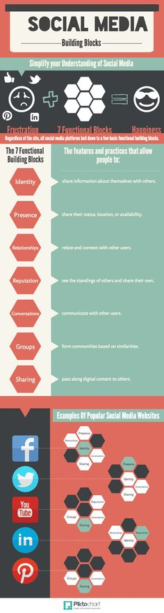 #SocialMedia Building Blocks