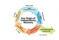 Many people struggling with drug addiction think that recovery is nearly impossible for them. They've heard the horror stories of painful withdrawal symptoms, they can't imagine life without drugs, and they can't fathom actually being able to get. Codependency Recovery, Overcoming Addiction, Nicotine Addiction, Therapy Tools, Addiction Recovery, Healthy Relationships, Dysfunctional Relationships, Relationship Quotes, Self Improvement