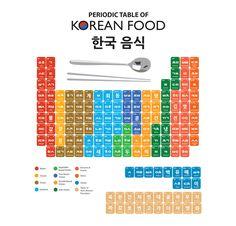 Periodic Table of Korean Food 한국 음긱