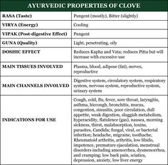 The Powerful Healing Properties of Clove - Svastha Ayurveda Ayurvedic Herbs, Ayurvedic Medicine, Ayurveda, Circulatory System, Flu, Home Remedies, Health And Wellness, Herbalism, Knowledge