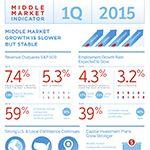 Middle Market Indicator Q1 2015