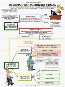 Sujeitos da relação processual.   Por Pedro Durão   São as pessoas entre as quais se institui, se desenvolve e se completa...