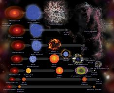 Stellar Evolution infograph uploaded by JPLPublic